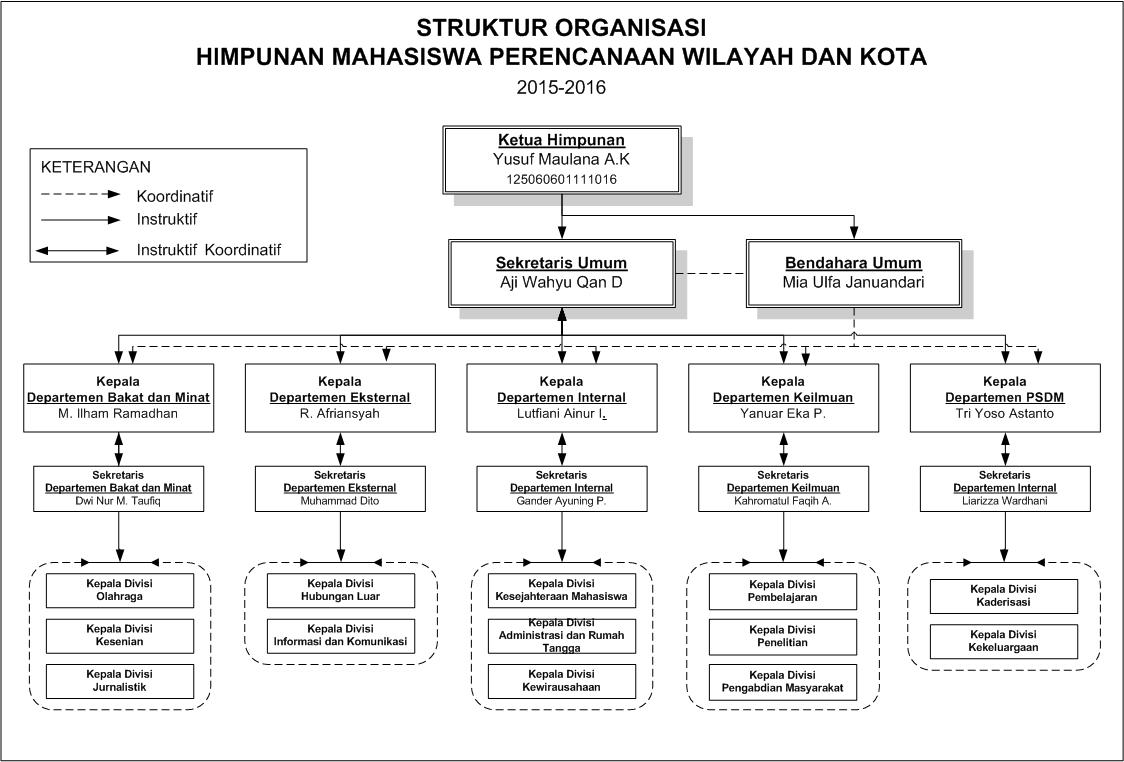 Struktur Himpunan PWK