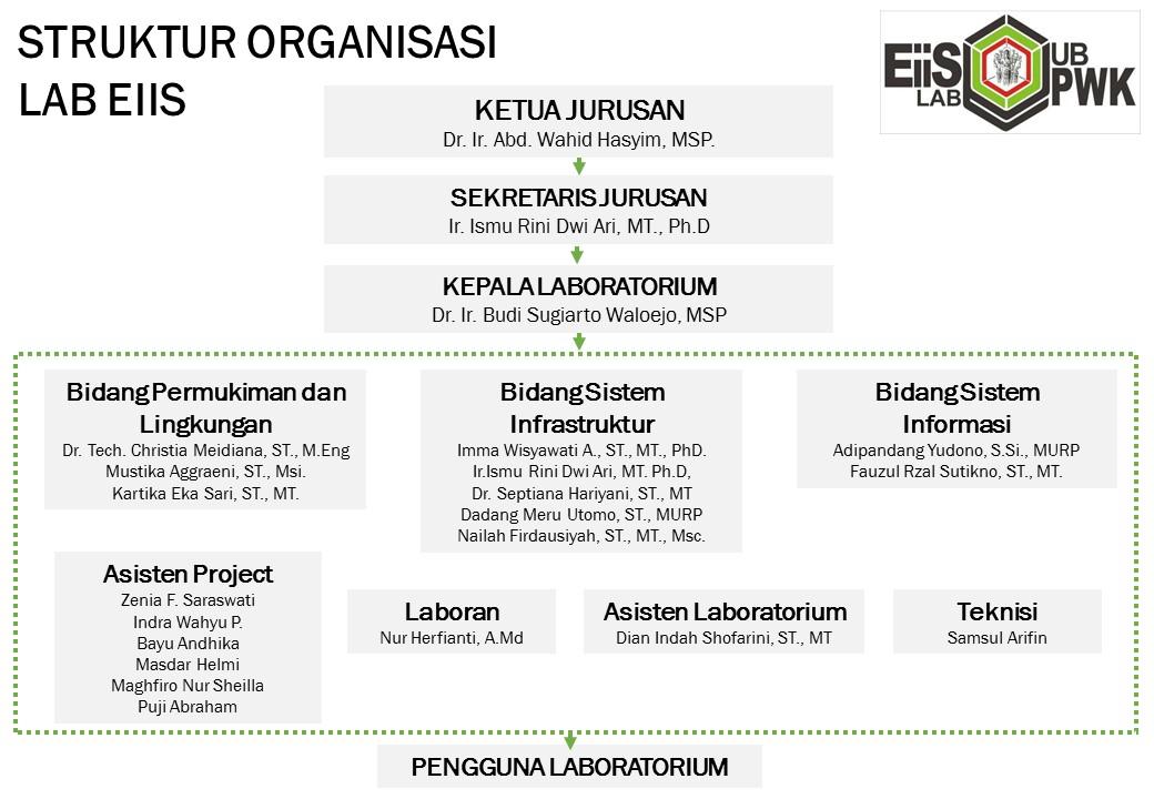 struktur organisasi lab EIIS